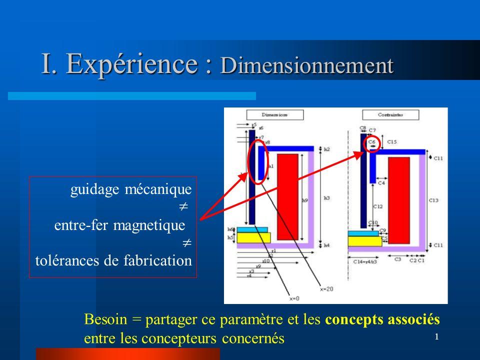 1 I. Expérience : Dimensionnement guidage mécanique entre-fer magnetique tolérances de fabrication Besoin = partager ce paramètre et les concepts asso