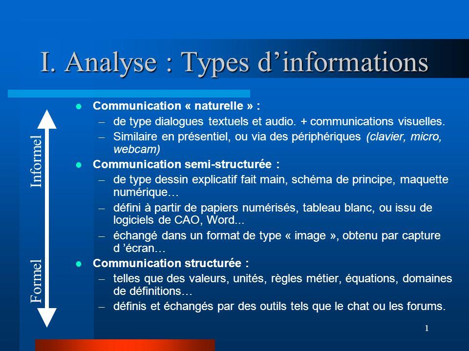 1 I. Analyse : Types dinformations Communication « naturelle » : – de type dialogues textuels et audio. + communications visuelles. – Similaire en pré
