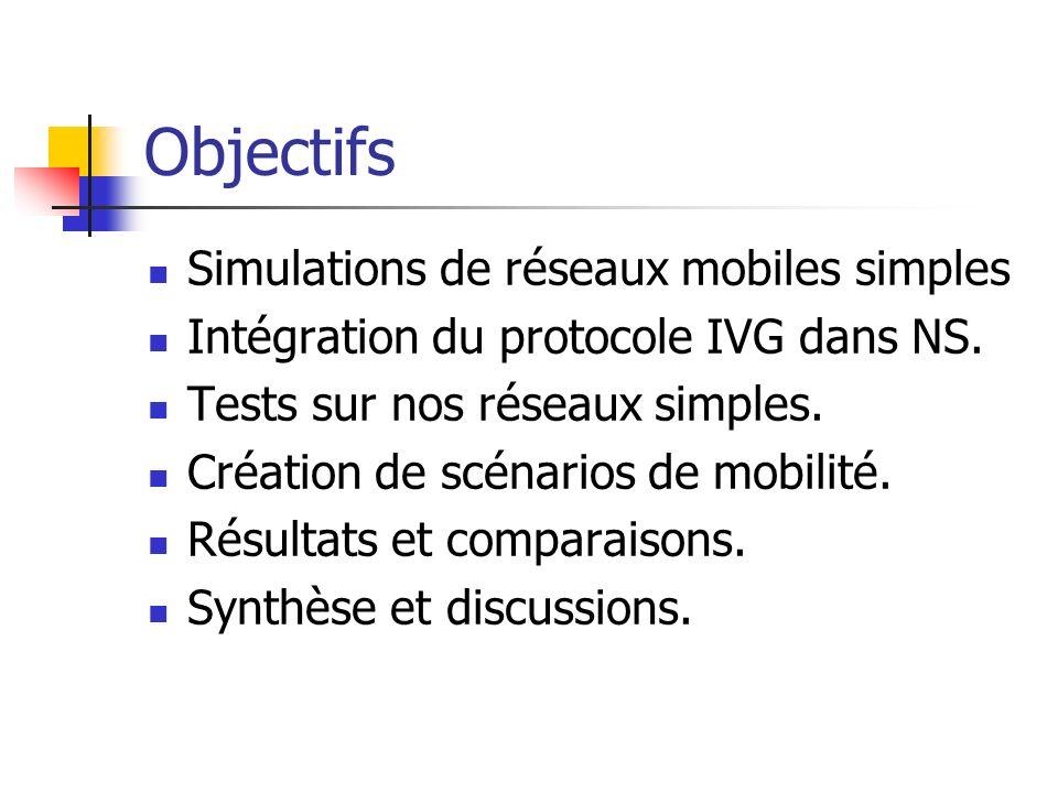 Objectifs Simulations de réseaux mobiles simples Intégration du protocole IVG dans NS.