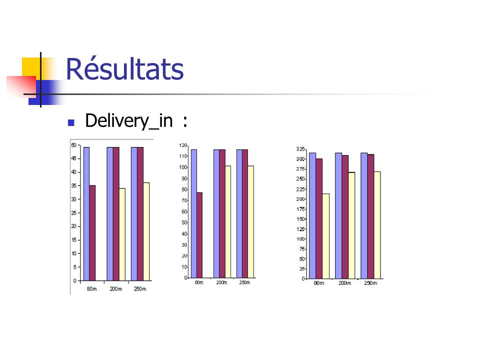 Résultats Delivery_in :