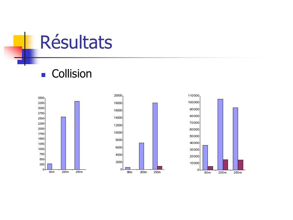 Résultats Collision