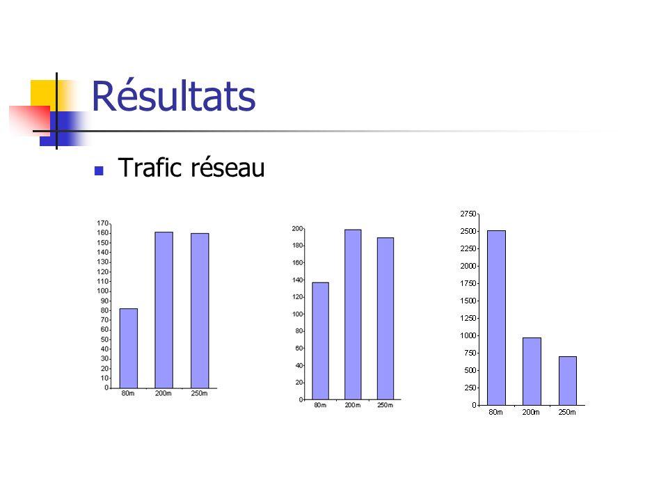Résultats Trafic réseau
