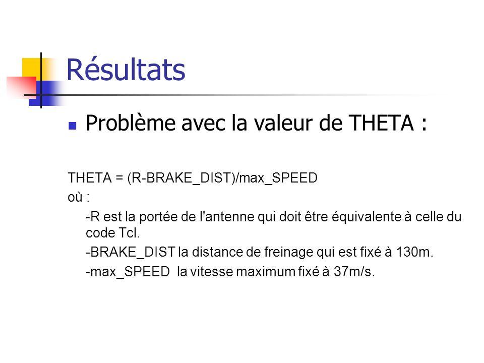 Résultats Problème avec la valeur de THETA : THETA = (R-BRAKE_DIST)/max_SPEED où : -R est la portée de l antenne qui doit être équivalente à celle du code Tcl.