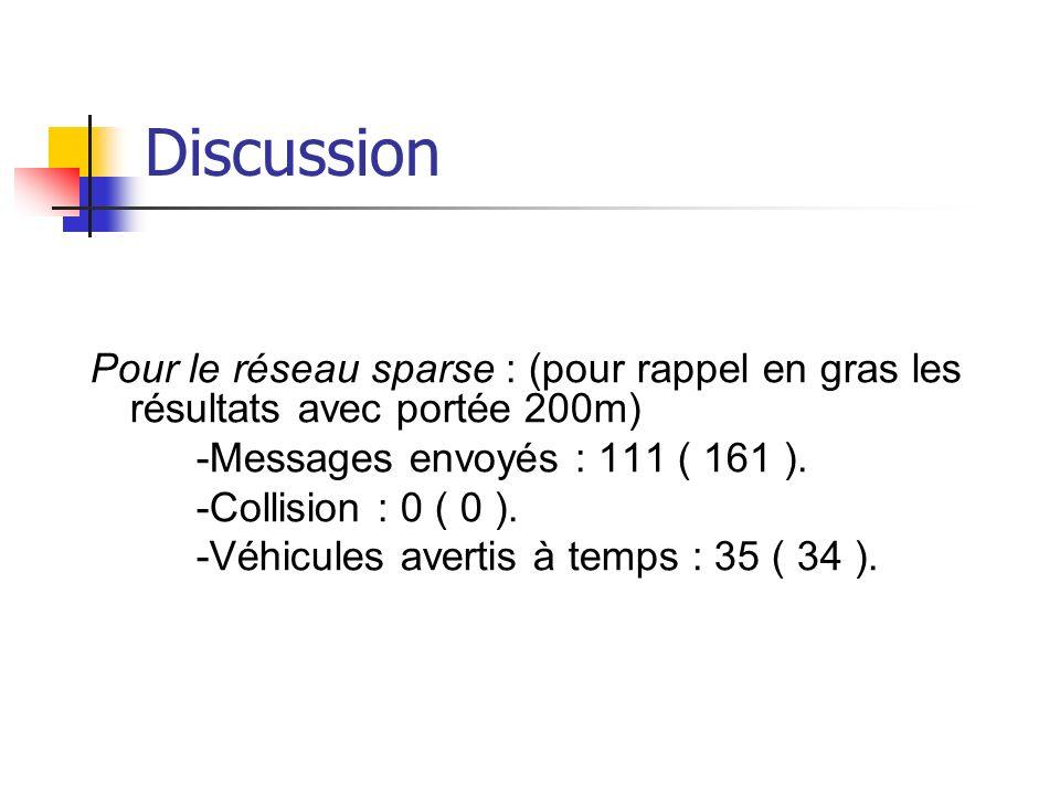 Discussion Pour le réseau sparse : (pour rappel en gras les résultats avec portée 200m) -Messages envoyés : 111 ( 161 ).