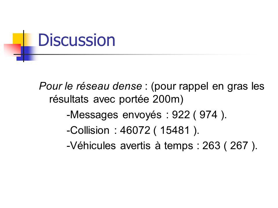 Discussion Pour le réseau dense : (pour rappel en gras les résultats avec portée 200m) -Messages envoyés : 922 ( 974 ).