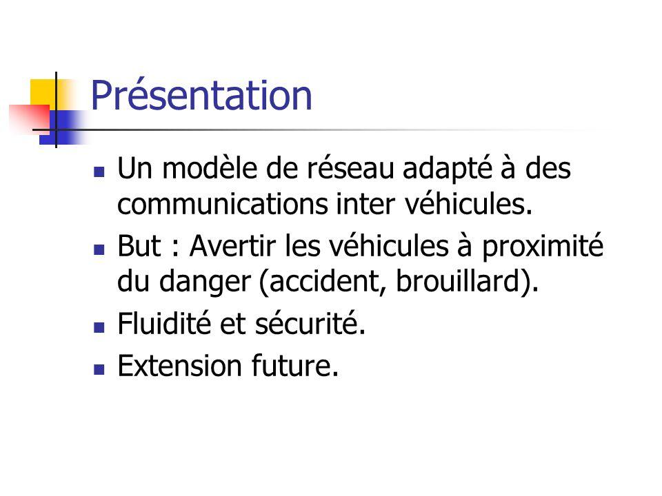 Présentation Un modèle de réseau adapté à des communications inter véhicules.