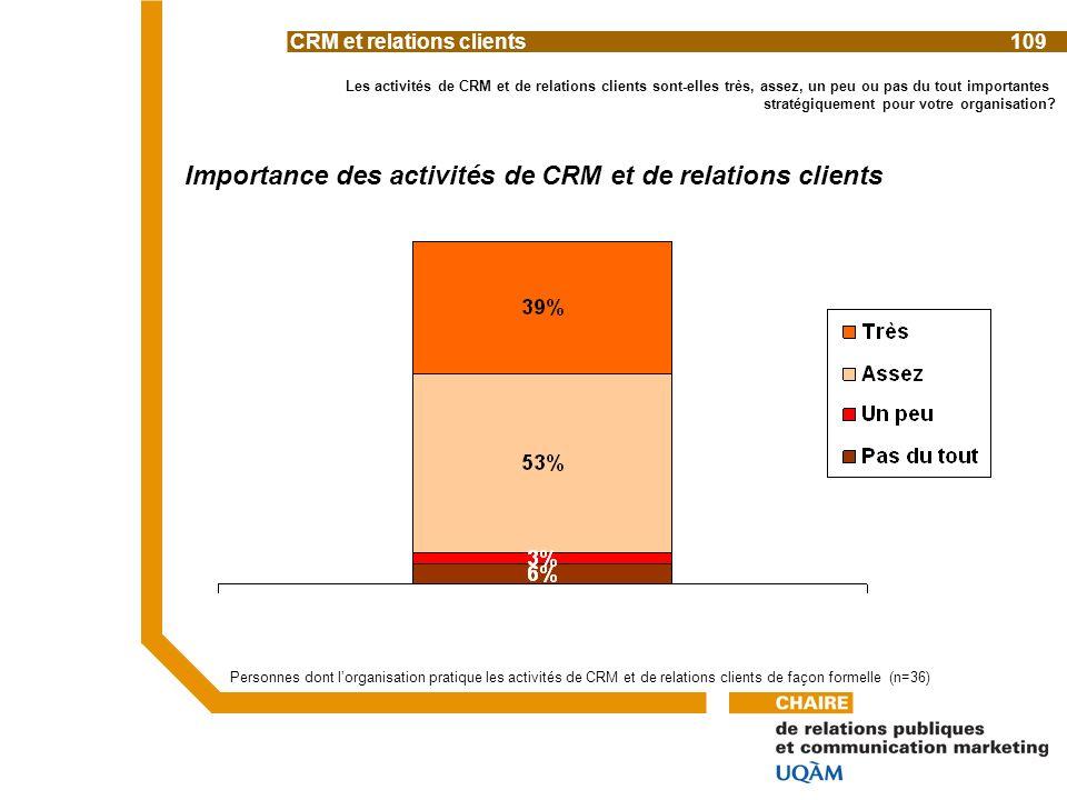 Les activités de CRM et de relations clients sont-elles très, assez, un peu ou pas du tout importantes stratégiquement pour votre organisation.