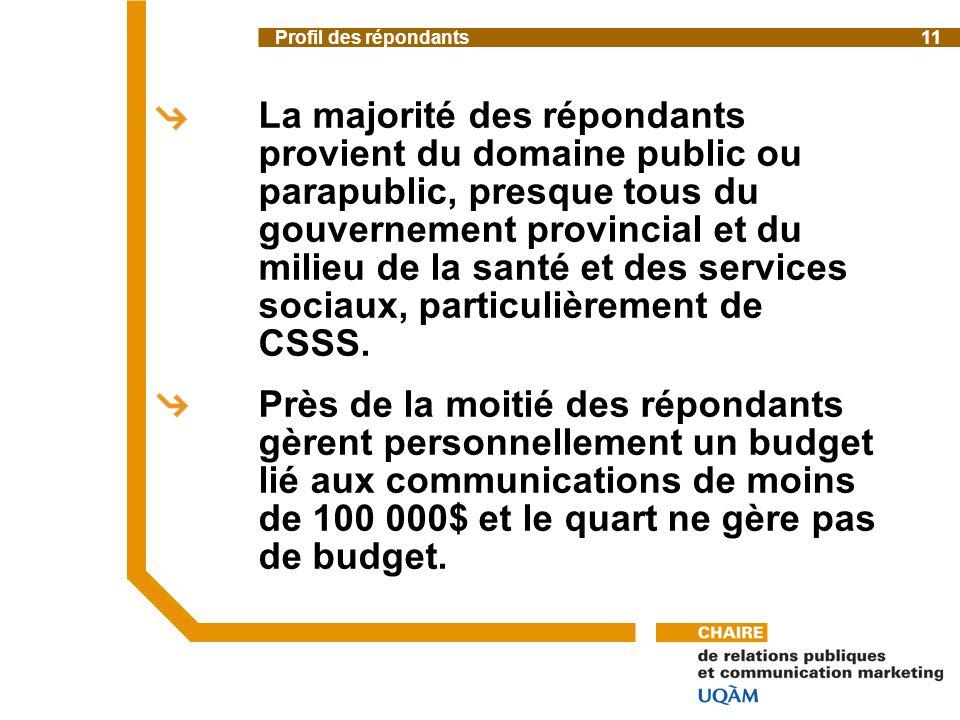 La majorité des répondants provient du domaine public ou parapublic, presque tous du gouvernement provincial et du milieu de la santé et des services sociaux, particulièrement de CSSS.