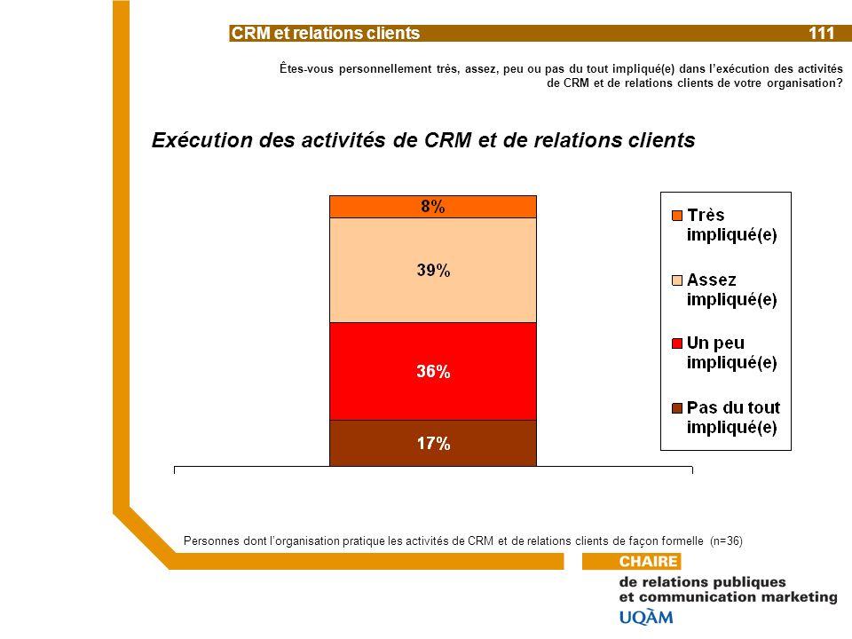 Êtes-vous personnellement très, assez, peu ou pas du tout impliqué(e) dans lexécution des activités de CRM et de relations clients de votre organisation.