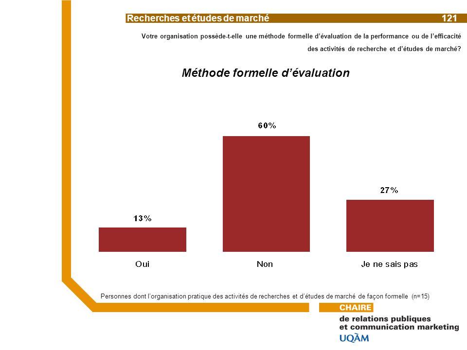Votre organisation possède-t-elle une méthode formelle dévaluation de la performance ou de lefficacité des activités de recherche et détudes de marché.