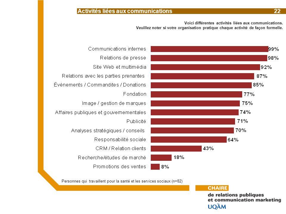 Voici différentes activités liées aux communications.
