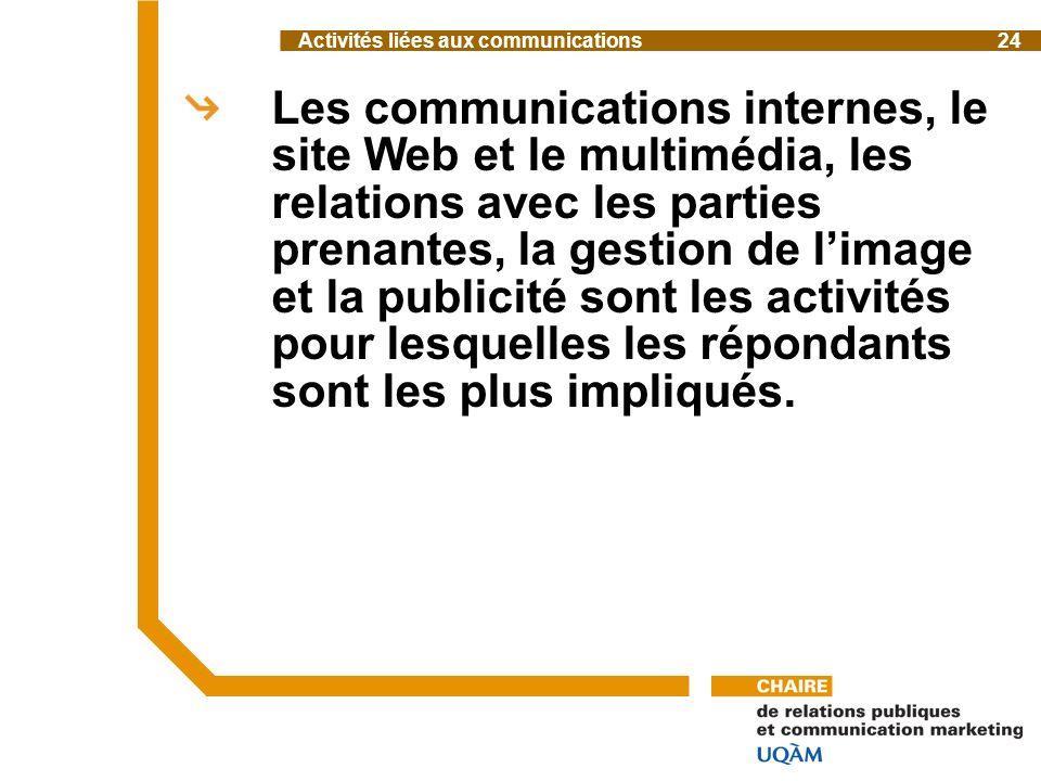 Les communications internes, le site Web et le multimédia, les relations avec les parties prenantes, la gestion de limage et la publicité sont les activités pour lesquelles les répondants sont les plus impliqués.