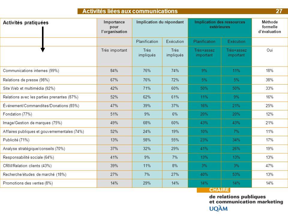Activités liées aux communications27 Activités pratiquées Importance pour lorganisation Implication du répondantImplication des ressources extérieures Méthode formelle dévaluation PlanificationExécutionPlanificationExécution Très importantTrès impliqués Très+assez important Oui Communications internes (99%)84%76%74%9%11%18% Relations de presse (98%)67%76%72%5% 38% Site Web et multimédia (92%)42%71%60%50% 33% Relations avec les parties prenantes (87%)52%62%61%11%9%16% Événement/Commandites/Donations (85%)47%39%37%16%21%25% Fondation (77%)51%9%6%20% 12% Image/Gestion de marques (75%)49%68%60%43% 21% Affaires publiques et gouvernementales (74%)52%24%19%10%7%11% Publicité (71%)13%58%55%23%34%17% Analyse stratégique/conseils (70%)37%32%29%41%26%19% Responsabilité sociale (64%)41%9%7%13% CRM/Relation clients (43%)39%11%8%3% 47% Recherche/études de marché (18%)27%7%27%40%53%13% Promotions des ventes (8%)14%29%14%