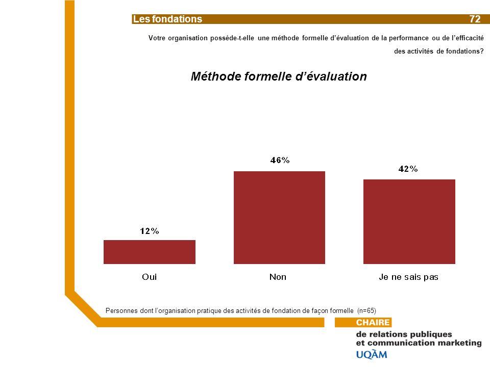 Votre organisation possède-t-elle une méthode formelle dévaluation de la performance ou de lefficacité des activités de fondations.