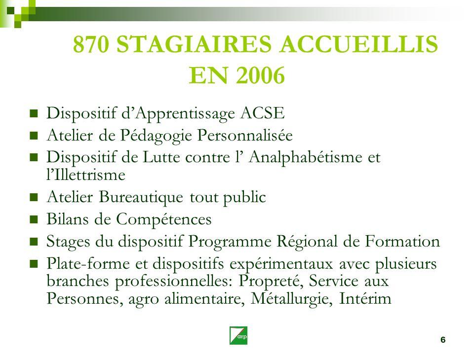 6 870 STAGIAIRES ACCUEILLIS EN 2006 Dispositif dApprentissage ACSE Atelier de Pédagogie Personnalisée Dispositif de Lutte contre l Analphabétisme et l