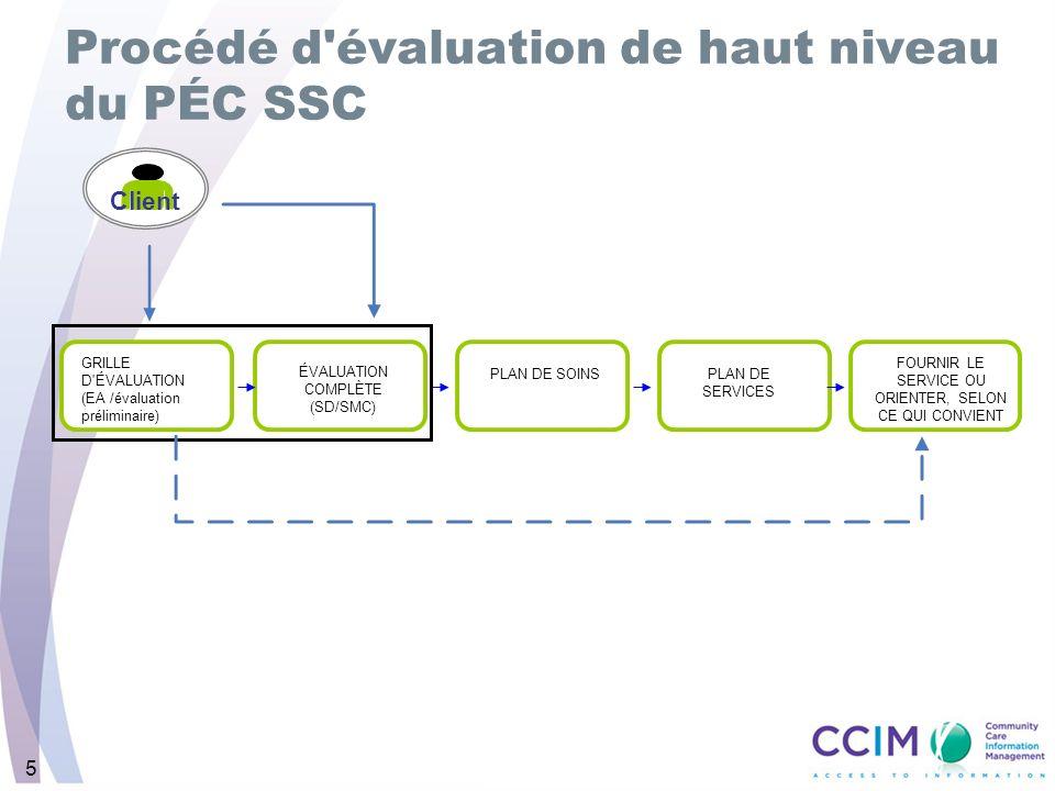 5 Procédé d évaluation de haut niveau du PÉC SSC FOURNIR LE SERVICE OU ORIENTER, SELON CE QUI CONVIENT PLAN DE SERVICES ÉVALUATION COMPLÈTE (SD/SMC) GRILLE D ÉVALUATION (EA /évaluation préliminaire) PLAN DE SOINS Client