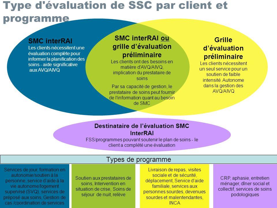 Type d'évaluation de SSC par client et programme Services de jour, formation en autonomie/soutien à la personne, service daide à la vie autonome/logem