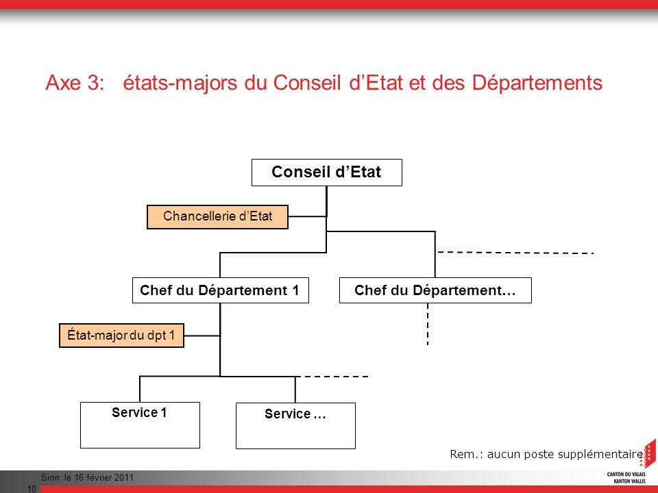 Sion, le 16 février 2011 11 Axe 3: états-majors du Conseil dEtat et des Départements A partir du 1er mars 2011, chaque conseiller dEtat disposera, pour lappui à la conduite stratégique et à la direction de son Département, dun état-major.