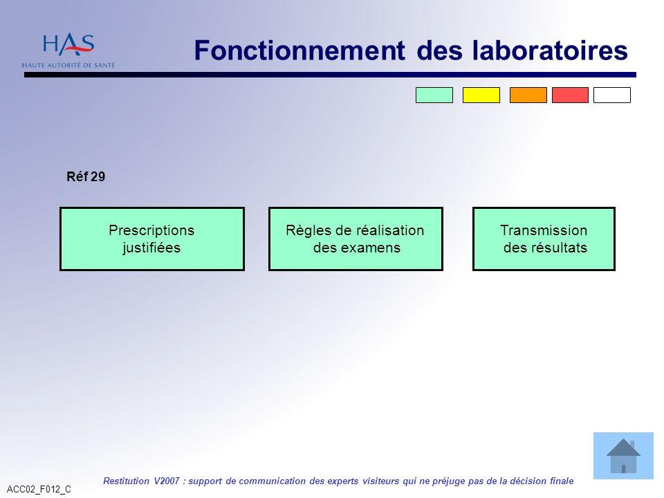 ACC02_F012_C Restitution V2007 : support de communication des experts visiteurs qui ne préjuge pas de la décision finale Prescriptions justifiées Règl