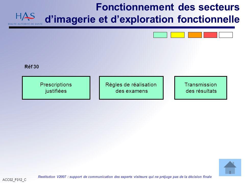 ACC02_F012_C Restitution V2007 : support de communication des experts visiteurs qui ne préjuge pas de la décision finale Fonctionnement des secteurs d
