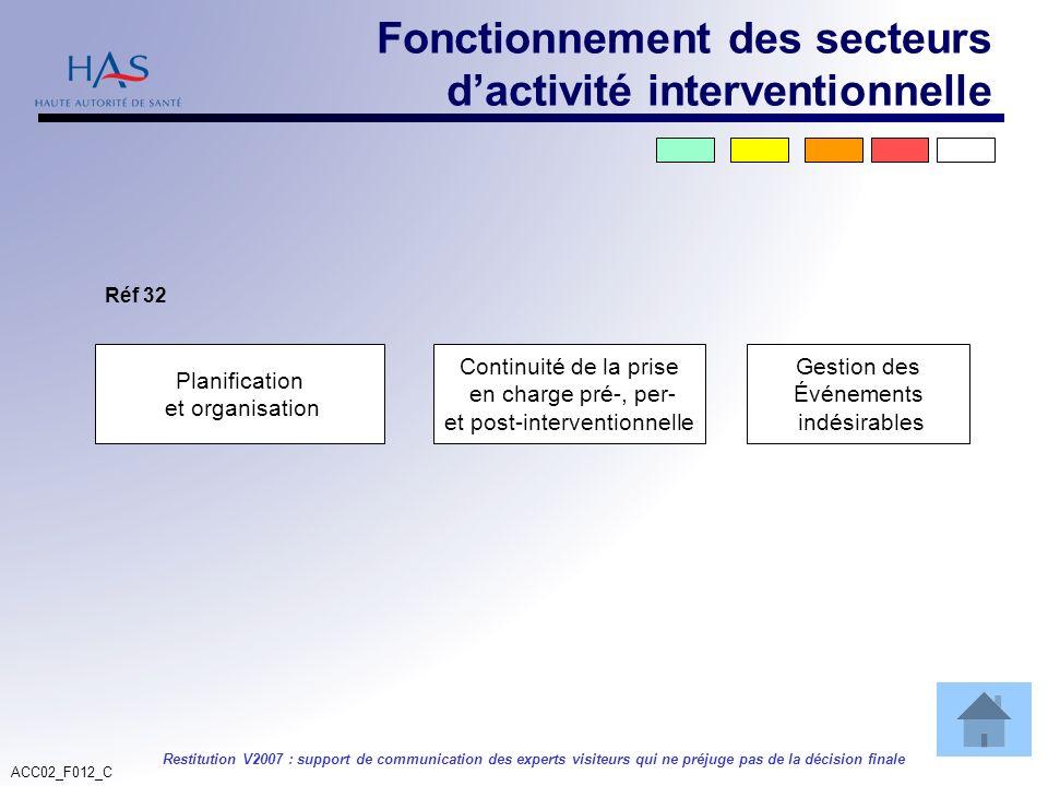 ACC02_F012_C Restitution V2007 : support de communication des experts visiteurs qui ne préjuge pas de la décision finale Planification et organisation