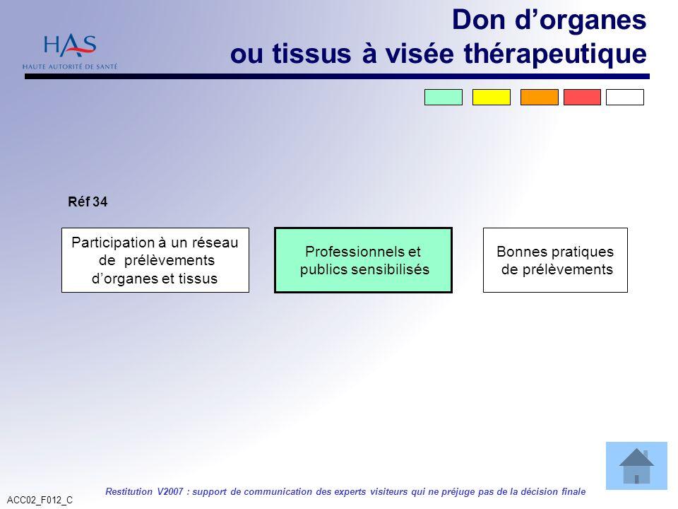 ACC02_F012_C Restitution V2007 : support de communication des experts visiteurs qui ne préjuge pas de la décision finale Participation à un réseau de