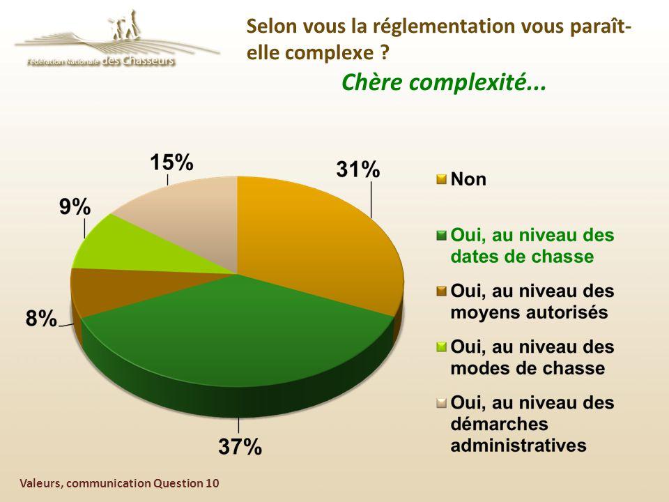 Valeurs, communication Question 10 Selon vous la réglementation vous paraît- elle complexe .