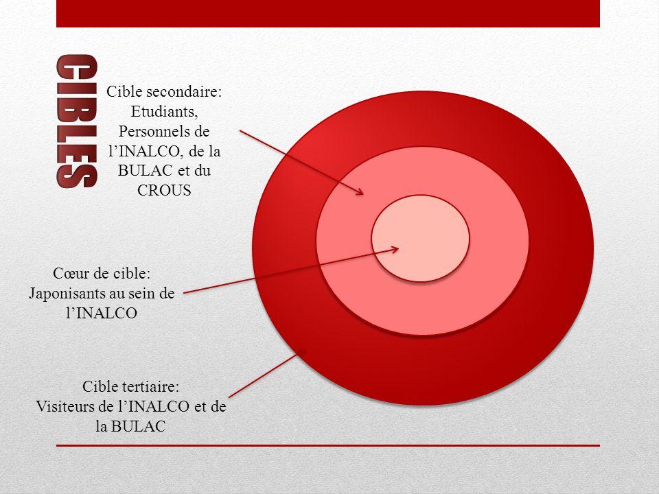 Cœur de cible: Japonisants au sein de lINALCO Cible secondaire: Etudiants, Personnels de lINALCO, de la BULAC et du CROUS Cible tertiaire: Visiteurs d