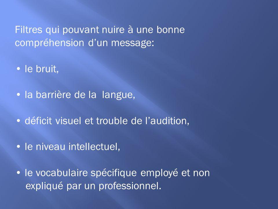 Filtres qui pouvant nuire à une bonne compréhension dun message: le bruit, la barrière de la langue, déficit visuel et trouble de laudition, le niveau