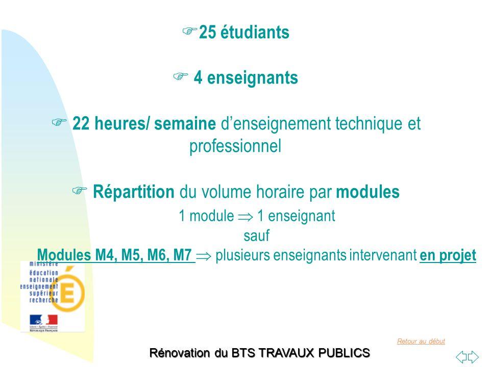 Retour au début Rénovation du BTS TRAVAUX PUBLICS 25 étudiants 4 enseignants 22 heures/ semaine denseignement technique et professionnel Répartition d