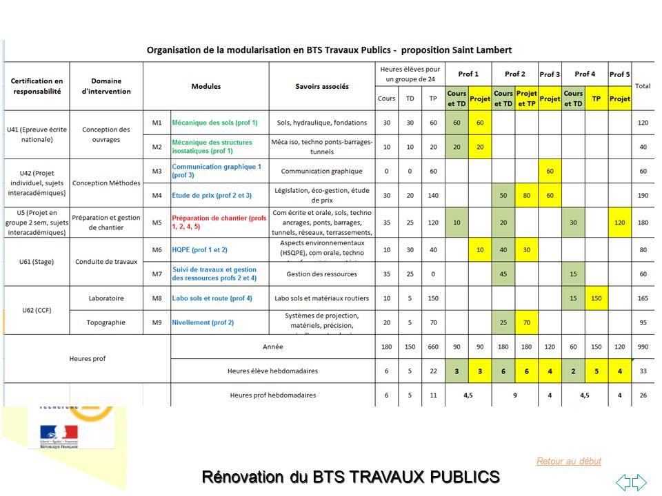 Retour au début Rénovation du BTS TRAVAUX PUBLICS