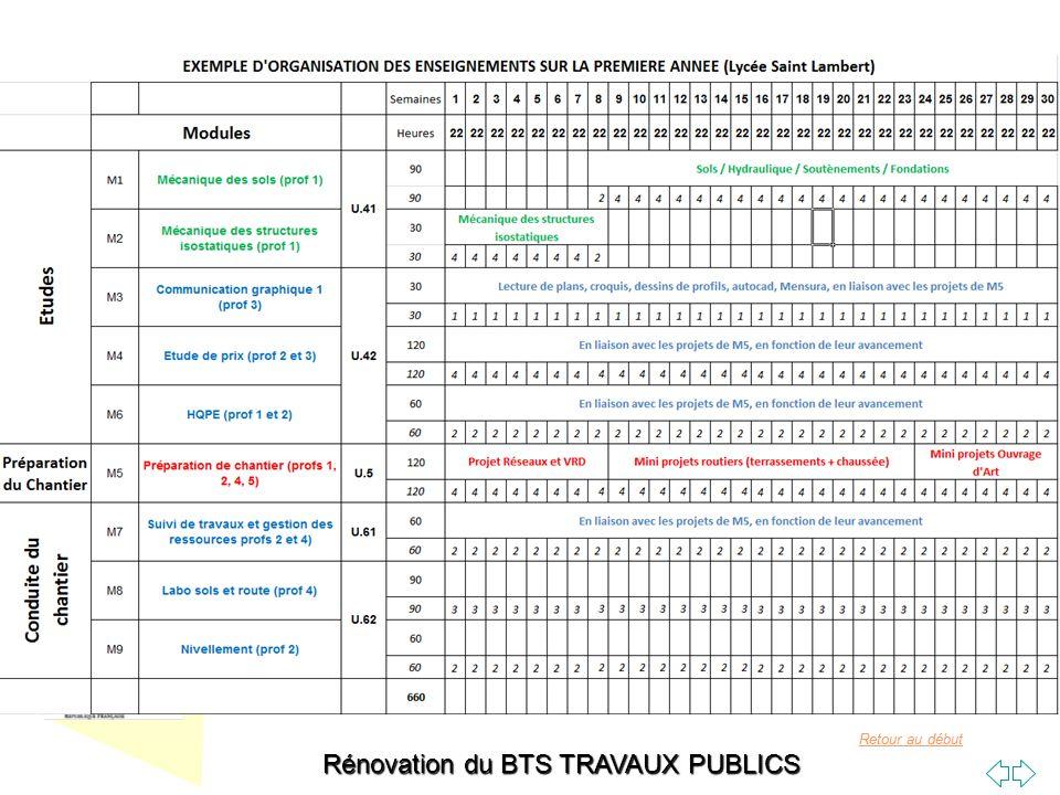Retour au début Rénovation du BTS TRAVAUX PUBLICS M3 Communication graphique bases ParcoursDomaine Unité de formation Nombre dheuresECTSAnnée BTS Travaux Publics CommunicationUF5C=0h, TD=0h, TP=30h2TS1 Compétence(s) terminale(s) ciblée(s) : C5 Analyser un dossier de marché C2 Etudier un dossier pour répondre à un appel doffre (du point de vue de lentreprise) C4 réaliser des études de méthodes et dexécution (du point de vue de lentreprise) Unité certificative ciblée : E42 Etudes de méthodes et dexécution Pré-requis nécessaires : Bac S, STI2D, Bac Pro ou niveau IV avec connaissances équivalentes en communication graphique Intentions pédagogiques : Ce module permet lacquisition des bases du dessin et de la communication graphique dans le domaine des travaux publics.
