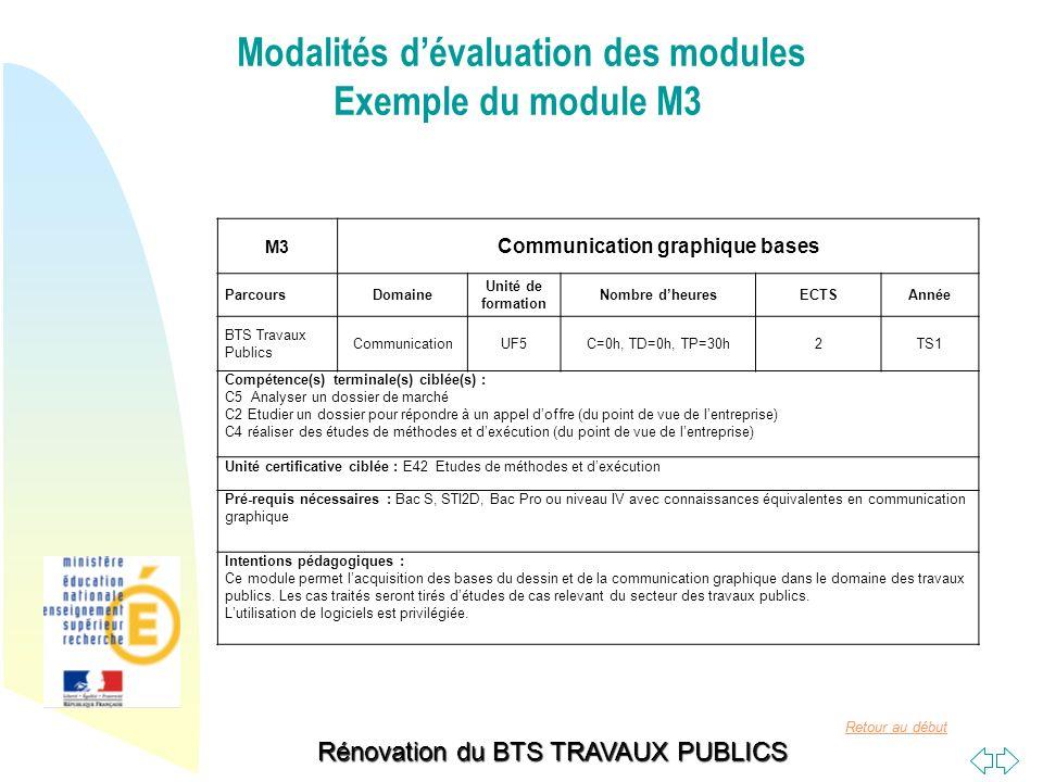 Retour au début Rénovation du BTS TRAVAUX PUBLICS M3 Communication graphique bases ParcoursDomaine Unité de formation Nombre dheuresECTSAnnée BTS Trav