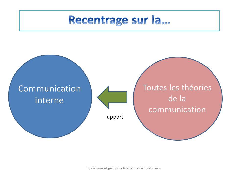 Communication interne Toutes les théories de la communication apport Economie et gestion - Académie de Toulouse -