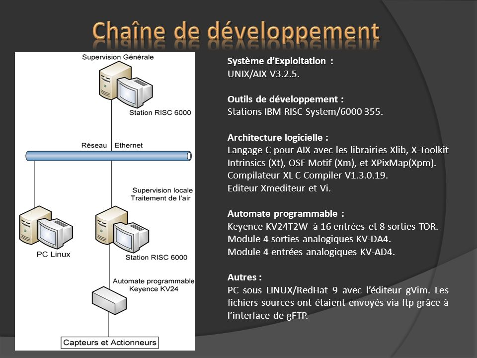 Système dExploitation : UNIX/AIX V3.2.5. Outils de développement : Stations IBM RISC System/6000 355. Architecture logicielle : Langage C pour AIX ave