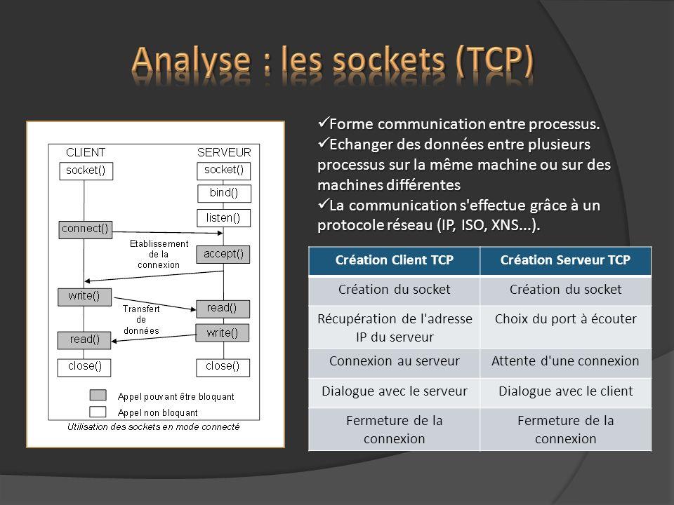 Forme communication entre processus. Forme communication entre processus. Echanger des données entre plusieurs processus sur la même machine ou sur de