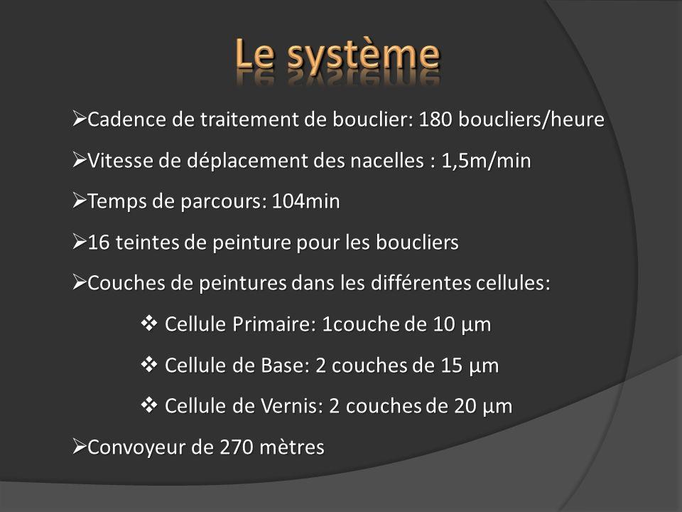 Cadence de traitement de bouclier: 180 boucliers/heure Cadence de traitement de bouclier: 180 boucliers/heure Vitesse de déplacement des nacelles : 1,