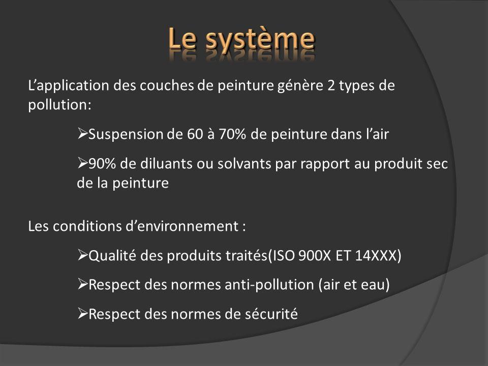 Lapplication des couches de peinture génère 2 types de pollution: Suspension de 60 à 70% de peinture dans lair 90% de diluants ou solvants par rapport