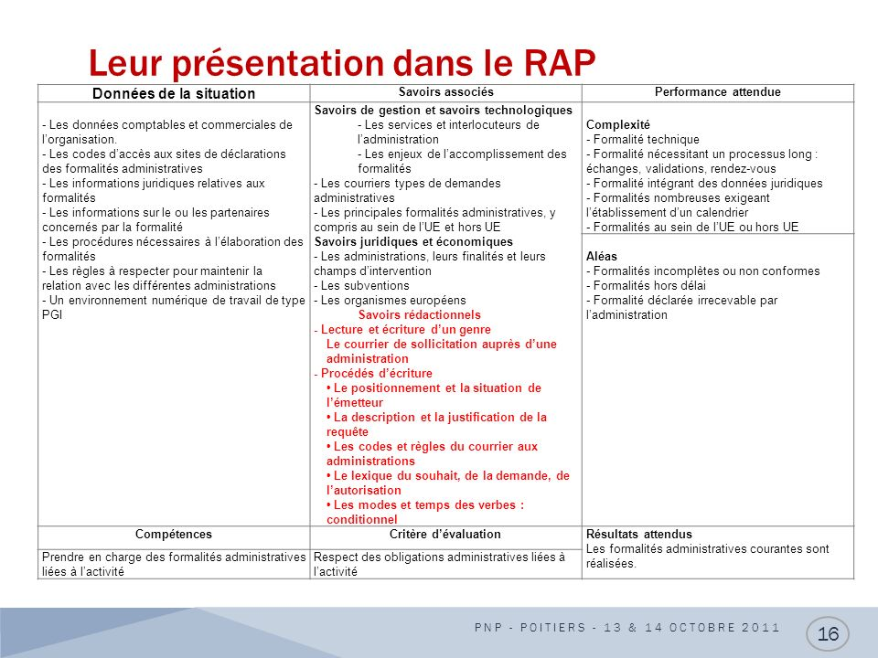 Leur présentation dans le RAP PNP - POITIERS - 13 & 14 OCTOBRE 2011 16 Données de la situation Savoirs associésPerformance attendue - Les données comp