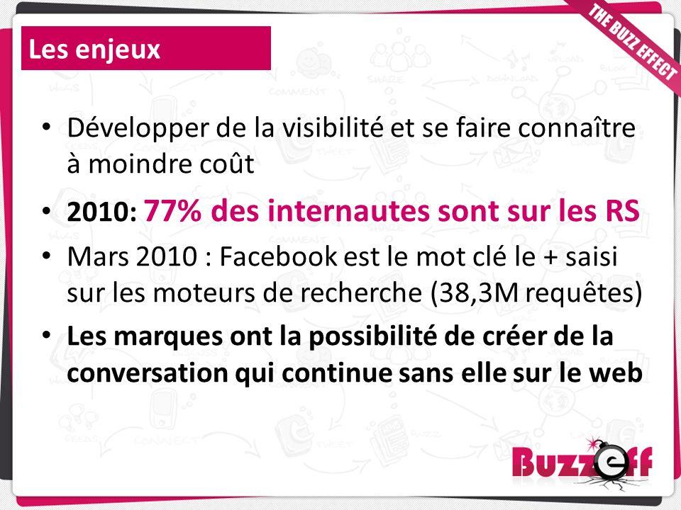 Les enjeux Développer de la visibilité et se faire connaître à moindre coût 2010: 77% des internautes sont sur les RS Mars 2010 : Facebook est le mot