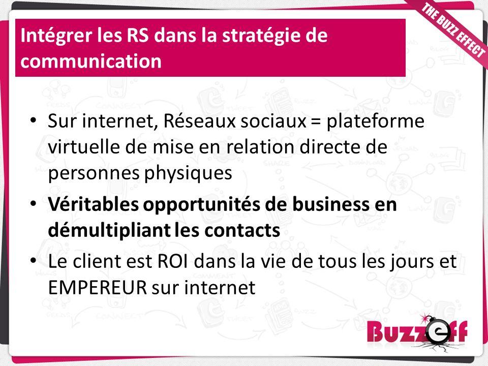 Intégrer les RS dans la stratégie de communication Sur internet, Réseaux sociaux = plateforme virtuelle de mise en relation directe de personnes physi