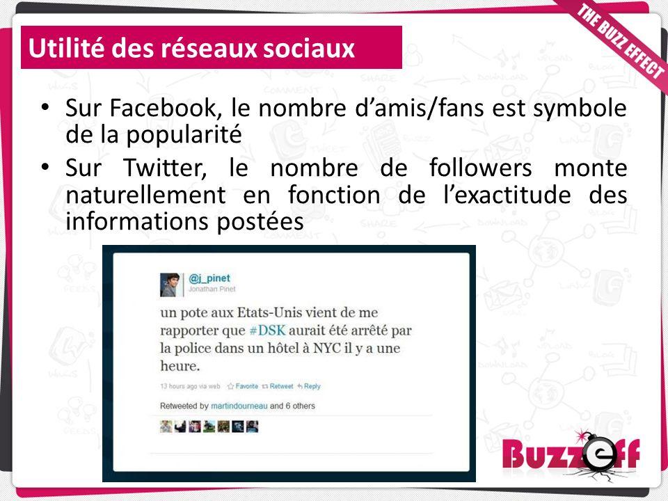 Utilité des réseaux sociaux Sur Facebook, le nombre damis/fans est symbole de la popularité Sur Twitter, le nombre de followers monte naturellement en
