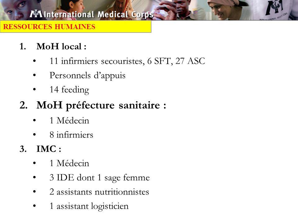 1.MoH local : 11 infirmiers secouristes, 6 SFT, 27 ASC Personnels dappuis 14 feeding 2.MoH préfecture sanitaire : 1 Médecin 8 infirmiers 3.IMC : 1 Médecin 3 IDE dont 1 sage femme 2 assistants nutritionnistes 1 assistant logisticien RESSOURCES HUMAINES