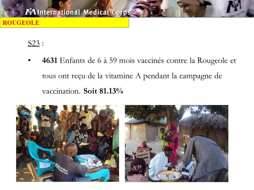 S23 : 4631 Enfants de 6 à 59 mois vaccinés contre la Rougeole et tous ont reçu de la vitamine A pendant la campagne de vaccination.