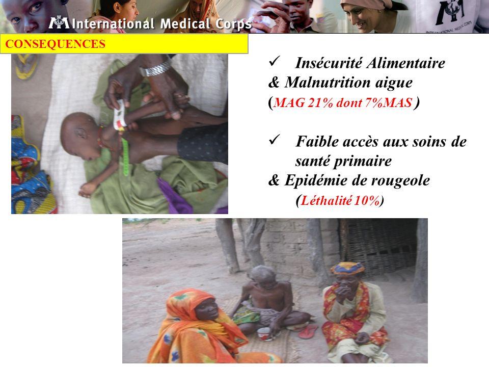 Insécurité Alimentaire & Malnutrition aigue ( MAG 21% dont 7%MAS ) Faible accès aux soins de santé primaire & Epidémie de rougeole ( Léthalité 10%) CONSEQUENCES