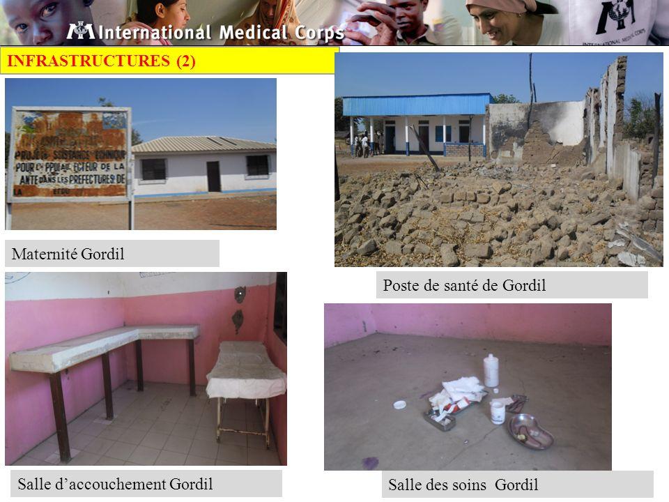 INFRASTRUCTURES (2) Maternité Gordil Poste de santé de Gordil Salle daccouchement Gordil Salle des soins Gordil