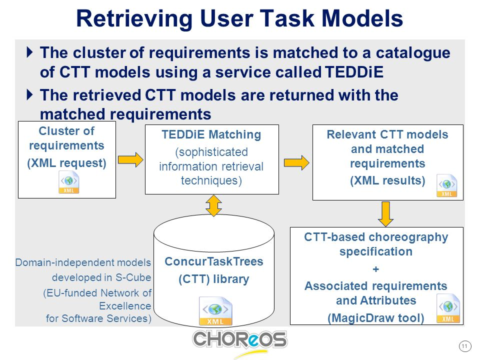 11 Cliquez pour modifier les styles du texte du masque Deuxième niveau Troisième niveau Quatrième niveau Cinquième niveau Retrieving User Task Models The cluster of requirements is matched to a catalogue of CTT models using a service called TEDDiE The retrieved CTT models are returned with the matched requirements TEDDiE Matching (sophisticated information retrieval techniques) Cluster of requirements (XML request) ConcurTaskTrees (CTT) library Relevant CTT models and matched requirements (XML results) Domain-independent models developed in S-Cube (EU-funded Network of Excellence for Software Services) CTT-based choreography specification + Associated requirements and Attributes (MagicDraw tool)