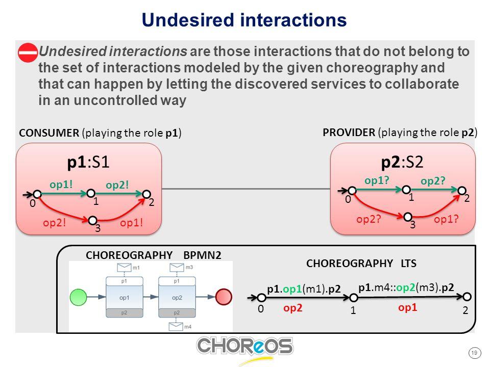 19 Cliquez pour modifier les styles du texte du masque Deuxième niveau Troisième niveau Quatrième niveau Cinquième niveau p1:S1 Undesired interactions