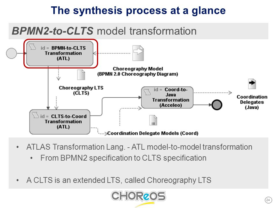 24 Cliquez pour modifier les styles du texte du masque Deuxième niveau Troisième niveau Quatrième niveau Cinquième niveau BPMN2-to-CLTS model transformation The synthesis process at a glance ATLAS Transformation Lang.