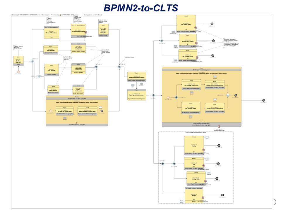 27 Cliquez pour modifier les styles du texte du masque Deuxième niveau Troisième niveau Quatrième niveau Cinquième niveau BPMN2-to-CLTS
